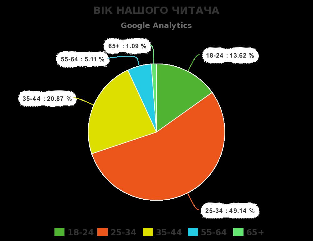 Вік читача згідно статистики